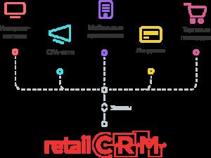 Заказы из разных источников в retailCRM